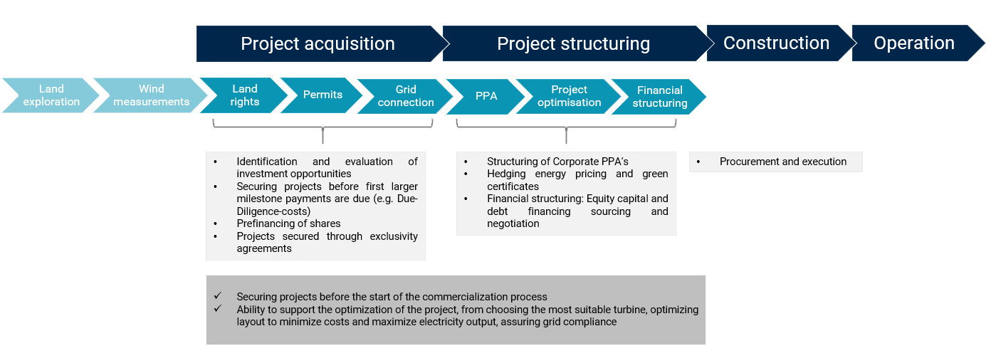 Value Creation Connected Infrastructure Capiatl